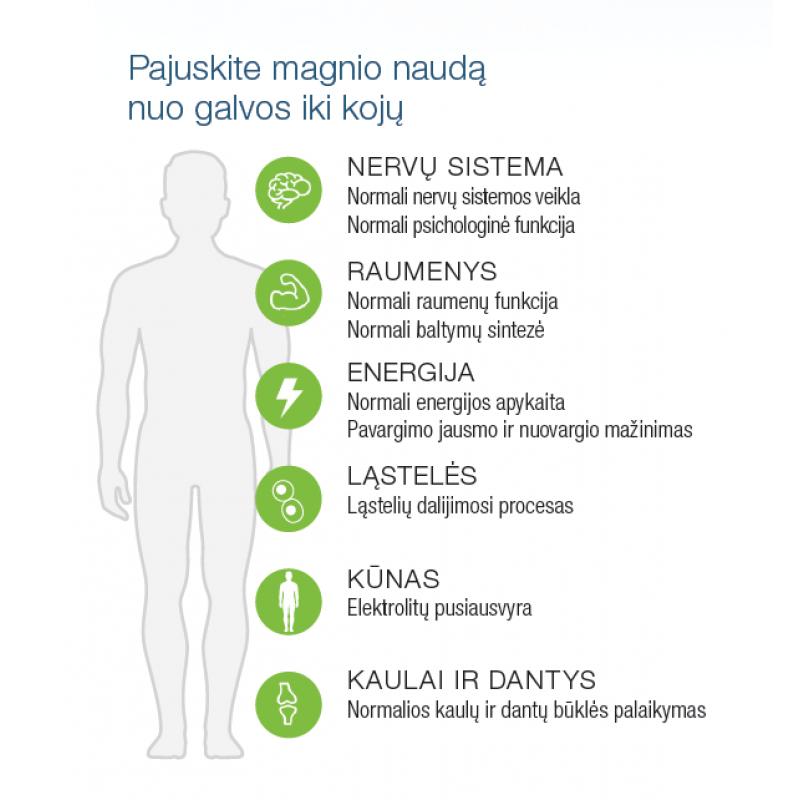 magnis į raumenis nuo hipertenzijos šizofrenija ir hipertenzija